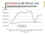 Entwicklung der Gewerbesteuern in Brieselang: Grafik: Kämmerei / Amtsblatt